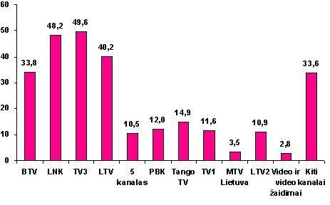 TV KANALŲ VIDUTINIS DIENOS PASIEKIMAS %. 2007 RUGPJŪTIS