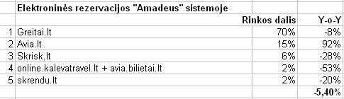 amadeus_eshopai