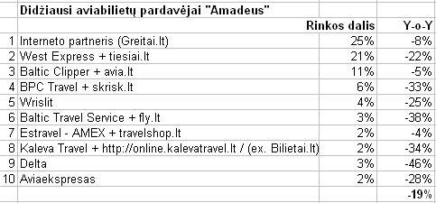 amadeus_total