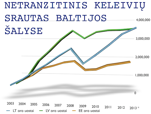 nontransferbaltics2013