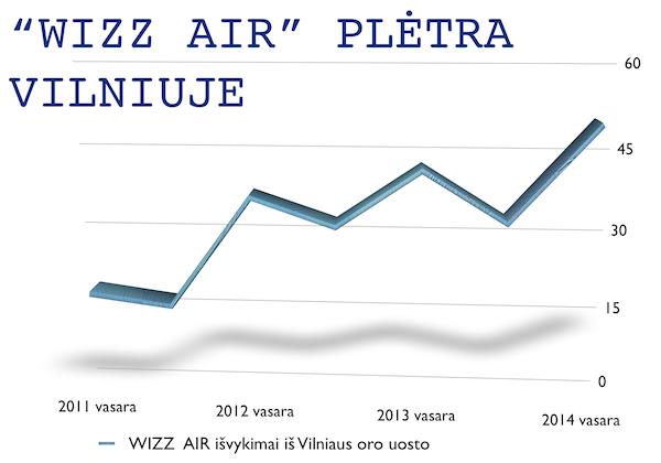 wizzair2011_2014