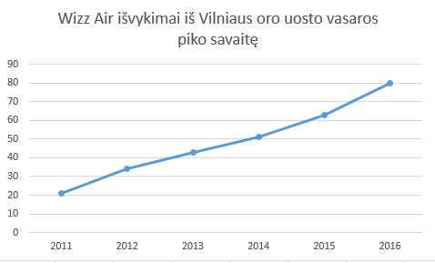 wizz_departuresVNO