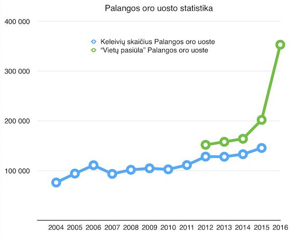 palanga_stats