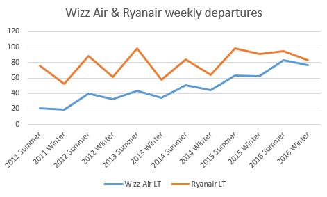 ryr_vs_wizz
